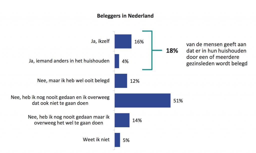 Nederlanders_beleggen