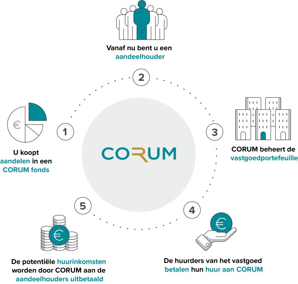 Hoe werkt het CORUM Vastgoedfondsen